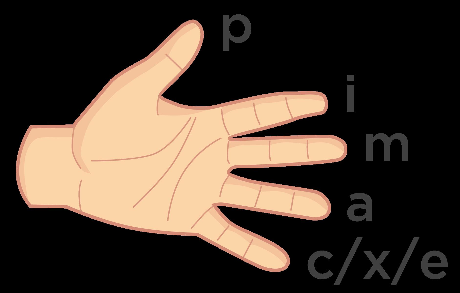 Finger selection