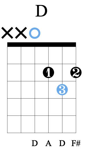 Fingerpicking Chords - D Chord
